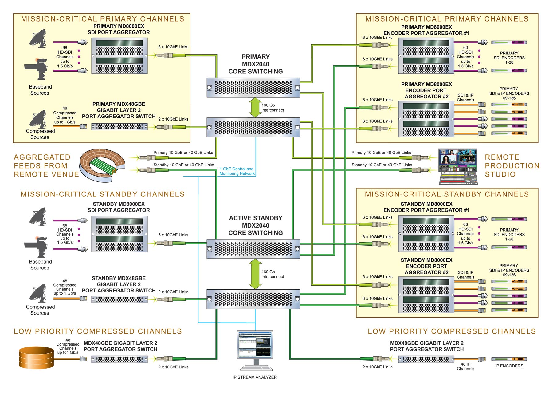 Central-Switching-Mixed-Sources-diagram