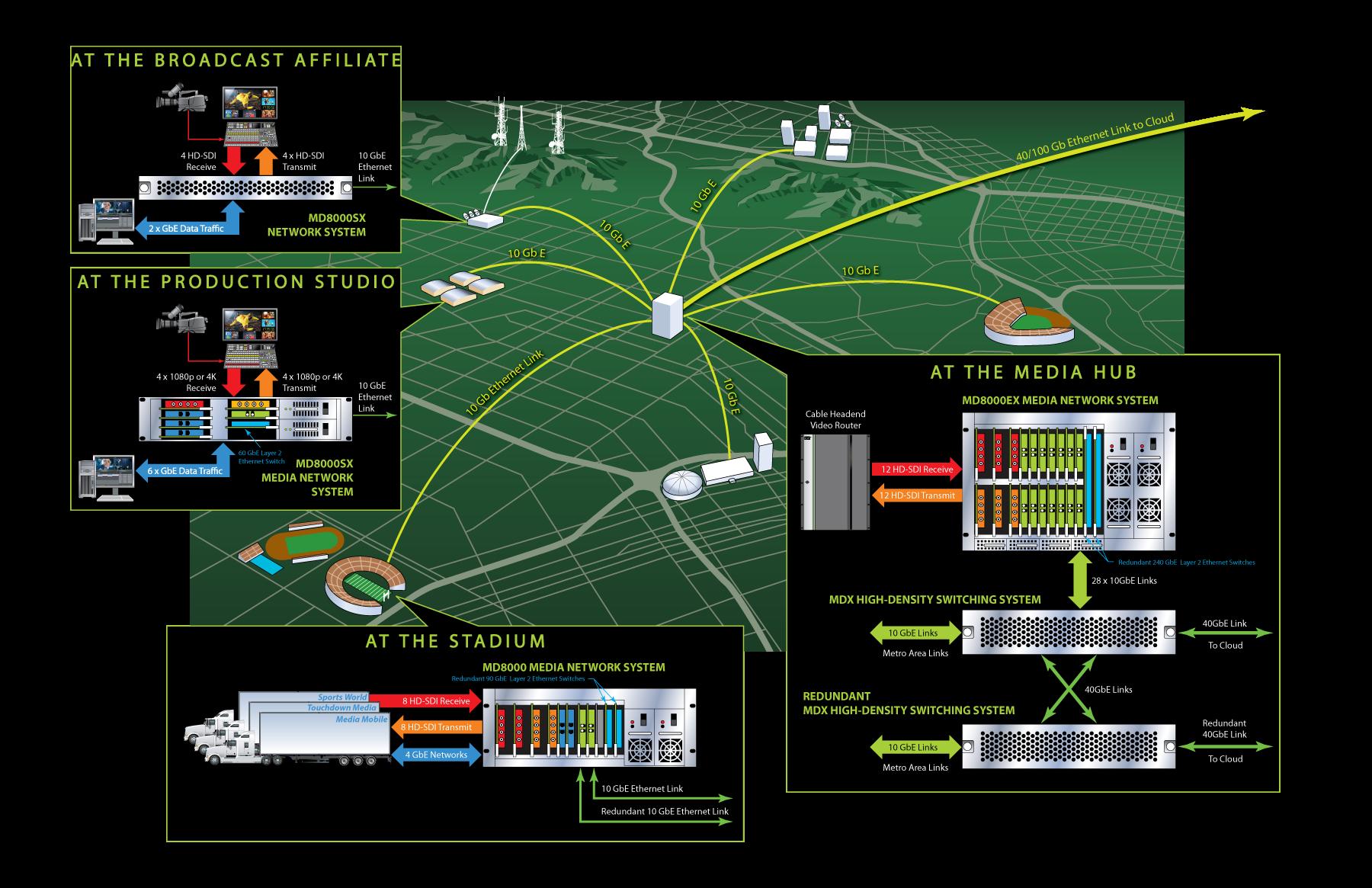 Media-Links_Website-Applications-Metropolitan-Distribution-Network-