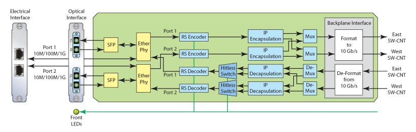 2GbE-2-Port-Ethernet-Diagram